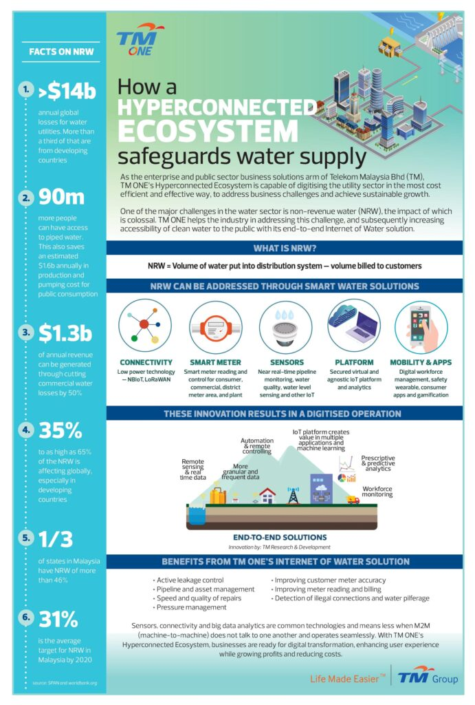water solution infographic