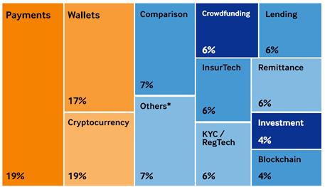 Fintech market share